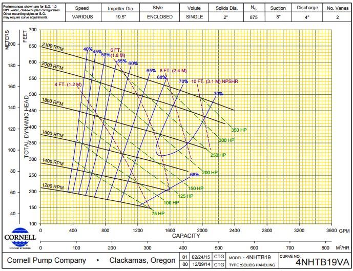 Напорная характеристика насоса для перекачки навоза Cornell 4NHTB
