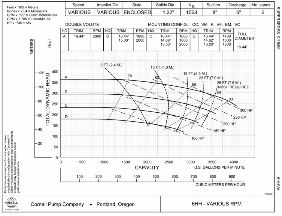 напорная характеристика насоса cornell 6HH