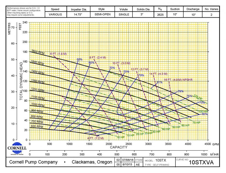 напорная характеристика насоса для перекачки навоза Cornell 10STX