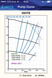 Напорные характеристики насоса для навоза Cornell 4NHTB